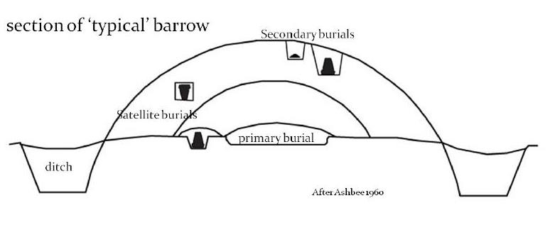 Barrow structure