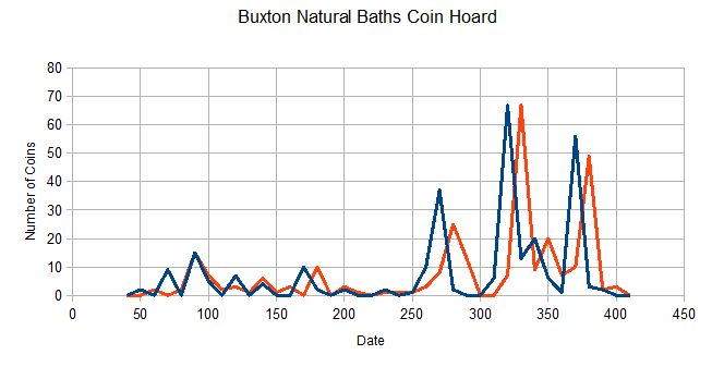 Graph showing when coins were deposited.